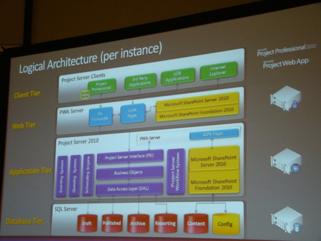 EPM 2010 - Logical Architecture