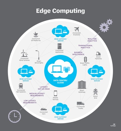 edgecomputing