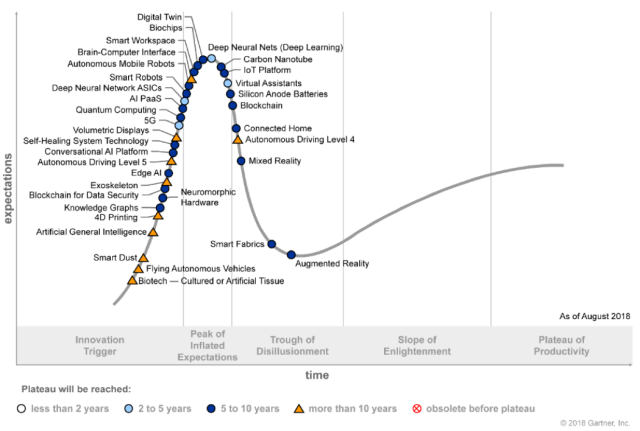 Hypecycle-Gartner