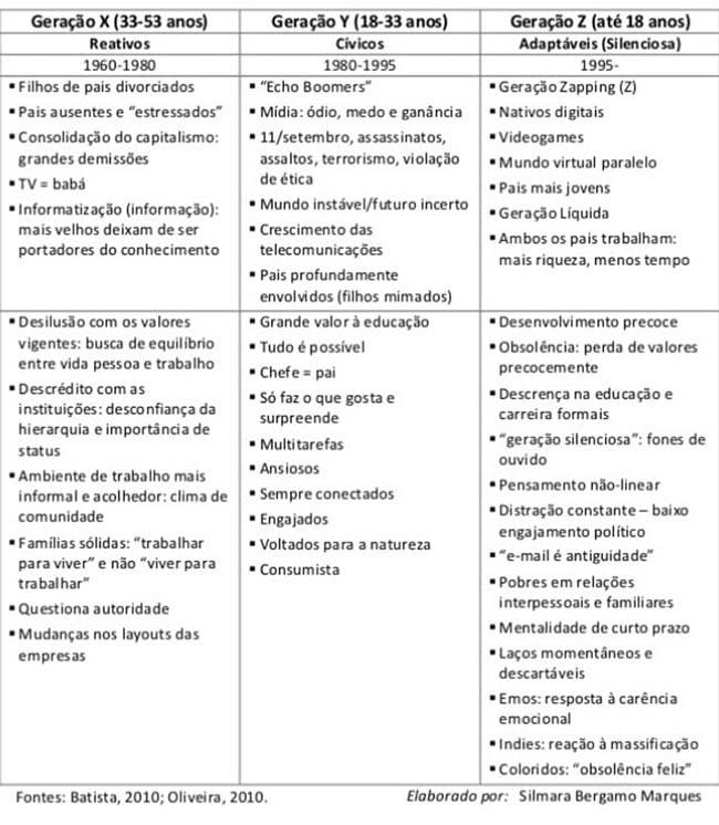 Descritivo_geraoes